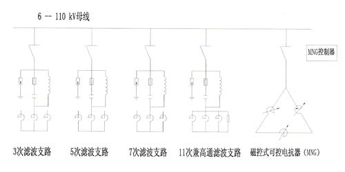 变电站动态无功补偿及谐波治理成套装置,由补偿,滤波支路和磁控电抗器